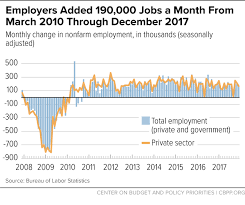 Months Of The Year Chart Book Employers Added 190 000 Jobs A Month From March 2010 Through