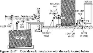 oil furnaces ФенкойРы фанкойРы вентиРяторные доводчики oil furnaces