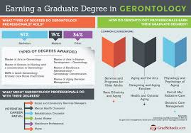 Phd Degree Online Doctorate In Gerontology Degrees Online Gerontology Phds