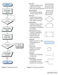 Organized Flow Diagram Shapes Flow Chart Editable Template