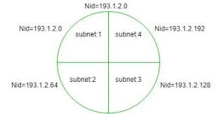 Finding Network Id Of A Subnet Using Subnet Mask