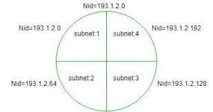 Ip Address Breakdown Chart Finding Network Id Of A Subnet Using Subnet Mask
