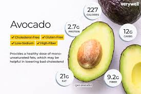 Fruit Calories And Carbs Chart Avocado Nutrition Facts Calories Carbs And Health Benefits