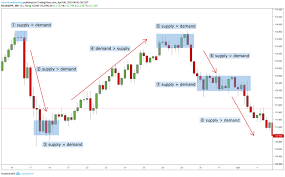 How To Identify Supply And Demand Zones On A Chart How To Trade Supply And Demand Smart Forex Learning