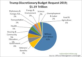 Trumps Fy2019 Budget Request Has Massive Cuts For Nearly