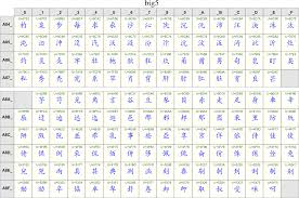 Unicode Chart Character Sets Encodings And Unicode