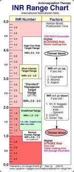 Blood Inr Range Chart Rpn Zone Nursing Labs Cardiac