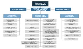 Dcaa Organization Chart Html