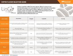 Coffee Flavor Selection Guide Linco Coffee