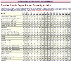 Exercise Calories Expenditures Chart Sorted By Activity