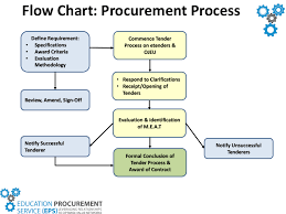 Ojeu Process Chart 74 Prototypical Procurement Process Flow