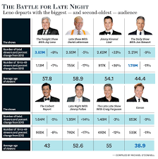 Late Night Ratings Battle Lenos Legacy Fallons Potential