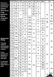 Climbing Ratings Conversion Chart International Grade Comparison Chart Climb Mountain Ru