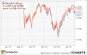 Russell 3000 Index Fund Chart 3 Smart Ways You Can Put 1 000 To Work Right Now The