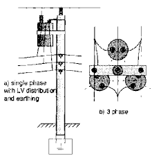 p059b gif 1 Line Single Phase Transformer Wiring Diagram fig 5 a) pole mounting of a single phase transformer b) symmetrical arrangement of three identical transformers around a pole for a three phase system Single Phase Transformer Connections