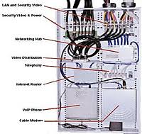 structured wiring installation in baltimore maryland dc de va structured wiring panels