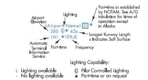 On An Ifr Low Altitude Chart What Does This Symbol Mean