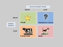 Boston Consulting Group Marketing Theories Bcg Matrix