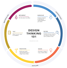 Design Thinking Training Stanford 5 Steps Of The Design Thinking Process A Step By Step Guide