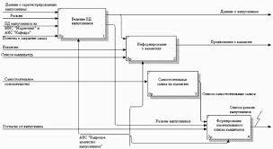 Дипломная работа Разработка информационной системы Кадровое  Рисунок 2 8 Диаграмма декомпозиции для блока Взаимодействия с работодателями
