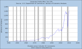 Corporate Profit Margins Chart Corporate Profit Margins Likely To Fall Heres Why Spdr