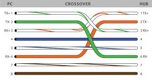rj45 crossover cable wiring wiring diagram data rh 8 16 14 reisen fuer meister de rj45