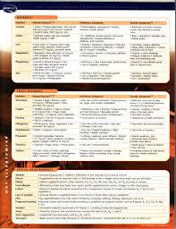 Vitamin And Mineral Chart 3 Vitamins Minerals Vitamins