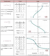 Transforming Inverse Trig Functions Trigonometric