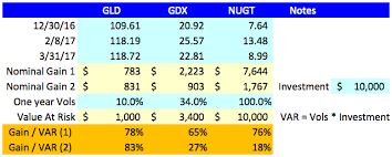 Nugt Quote Extraordinary Value At Risk In GLD GDX And NUGT Seeking Alpha