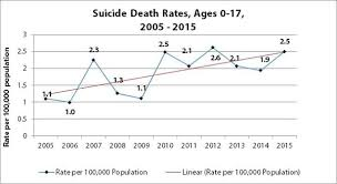 Task Force Launched To Help Reduce Youth Suicide Rates In