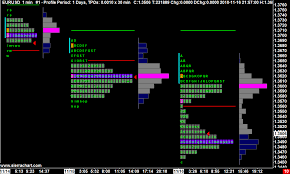 Sierra Charts Brokers Tpo Time Price Opportunity Profile Charts Sierra Chart