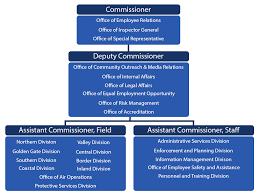 Dmv Organizational Chart Find An Office