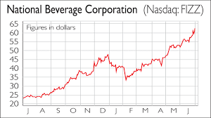 If Youd Invested In National Beverage And Scorpio Bulkers