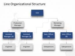 Line Organization Structure Powerpoint Organizational