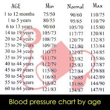 Reading Health Chart What Is A Normal Blood Pressure Reading Health 2 Normal