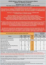 Listing Des Courants De Decharge Continu Des Batteries 18650
