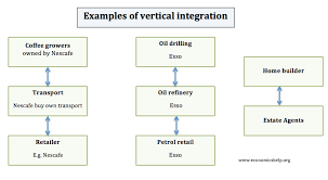 Vertical Merger Example Vertical Integration Economics Help