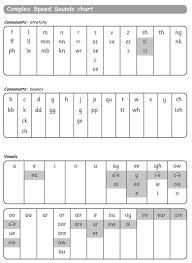 Ruth Miskin Phonics Chart 18 Cogent Complex Speed Sounds Chart