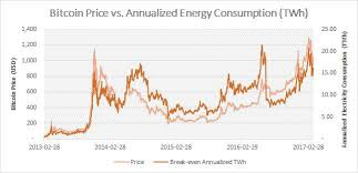 Supporters contend that bitcoin's proof of work public consensus mechanism, which facilitates the conversion of energy to hashes, is a work of unparalleled genius. Bitcoin Electricity Consumption An Economic Approach Digiconomist