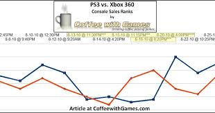 Ps3 Chart Coffee With Games Ps3 Vs Xbox 360 August 2010 Sales Ranks