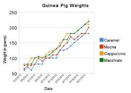 Guinea Pig Age Chart Guinea Pig Graph Get Rid Of Wiring Diagram Problem