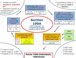 1040 Chart Chart Of The Day Pass Through Tax Deductions Made Easy
