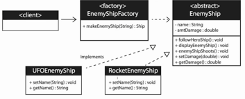 Factory Pattern Java Simple Java Can Factory Pattern Avoid Code Smell Software Engineering