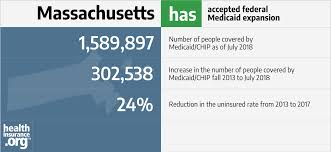 Massachusetts And The Acas Medicaid Expansion Eligibility