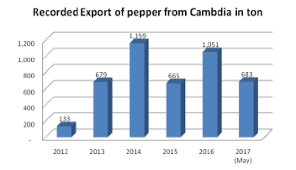 International Pepper Community