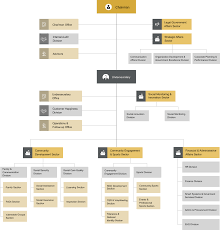 Procurement Department Organization Chart Org Structure