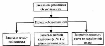 Состав документации используемый при увольнении работника  Состав документации используемый при увольнении работника