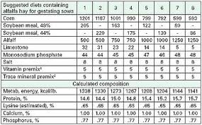Pig Feeding Chart By Age Pdf Forages For Swine Hogs Pigs And Pork
