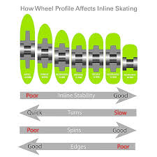 Inline Wheels Hardness Chart What To Know Before Buying Your Wheels