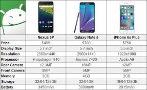Google Nexus Vs Iphone 6 Comparison The World Beast